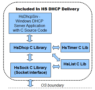 HS DHCP C Source Library Screenshot