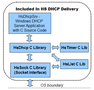 HS DHCP C Source Library 1