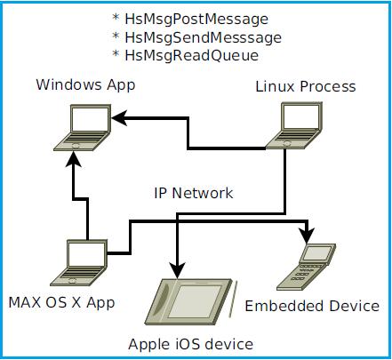 HS MSG C/C++ Messaging Library Screenshot 1