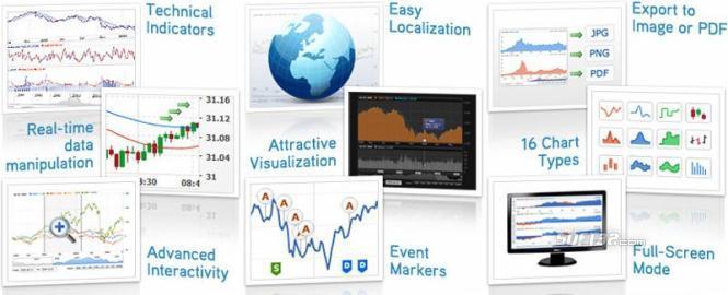AnyChart Stock and Financial Flash Chart Screenshot 2