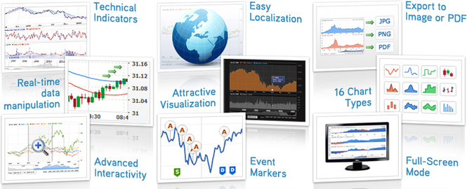 AnyChart Stock and Financial Flash Chart Screenshot 1