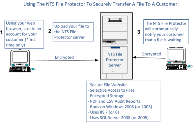 NTS File Protector Screenshot