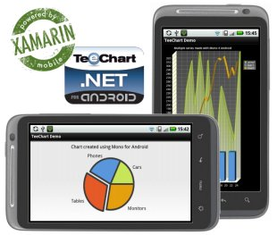 TeeChart .NET Mono for Android Screenshot