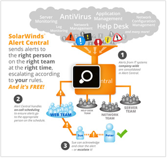 SolarWinds Alert Central Screenshot