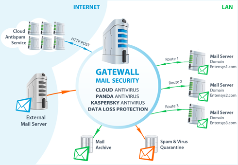 GateWall Mail Security Screenshot