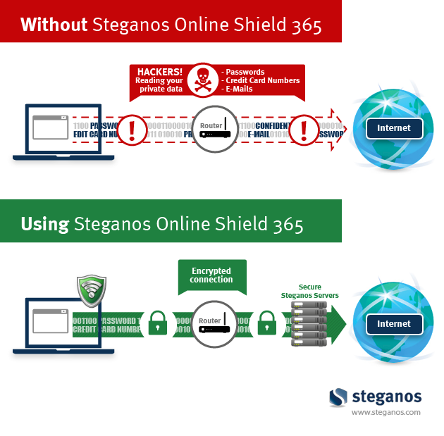 Steganos Online Shield 365 Screenshot 1
