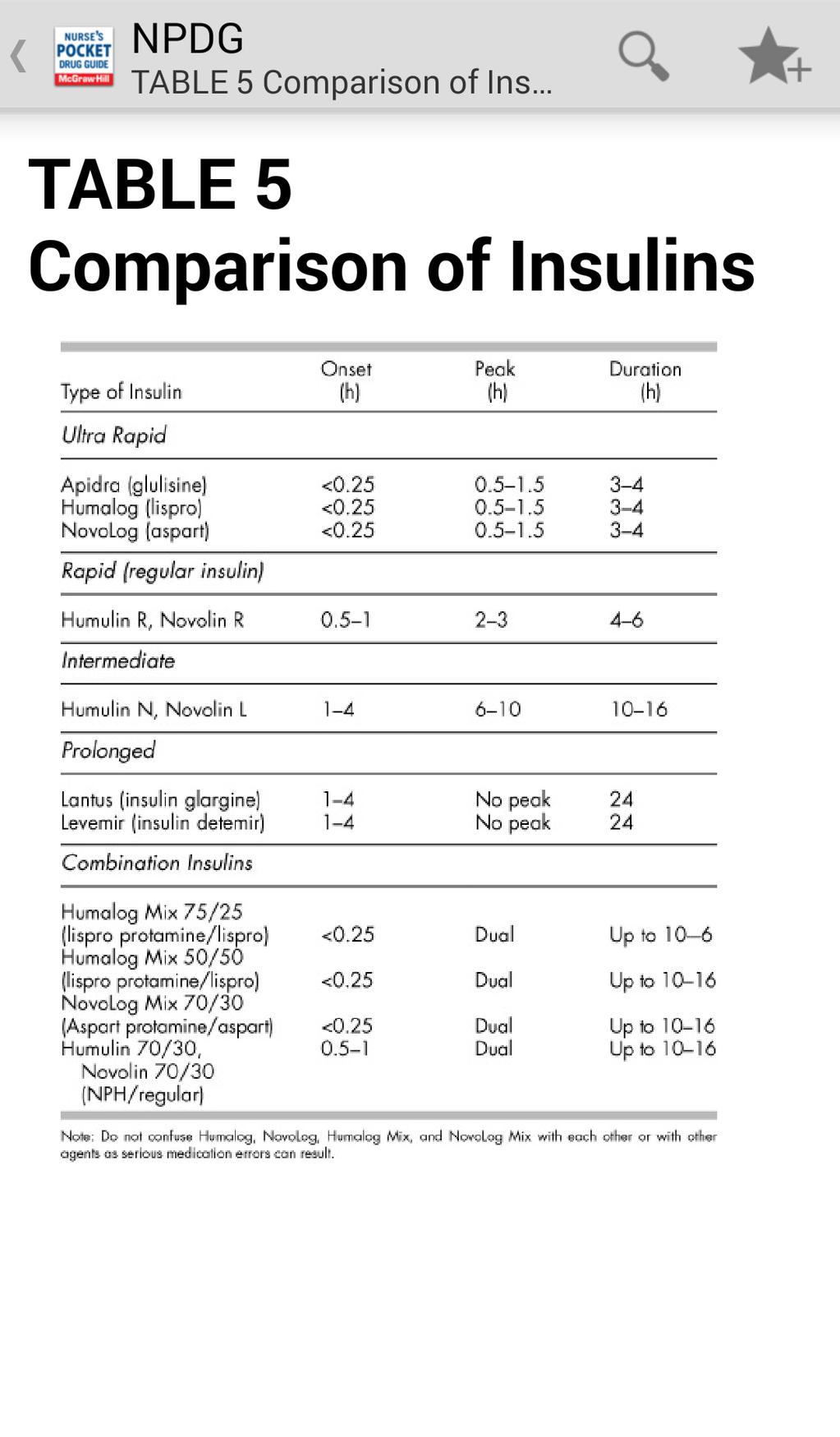 Nurse's Pocket Drug Guide 2012 Screenshot 3