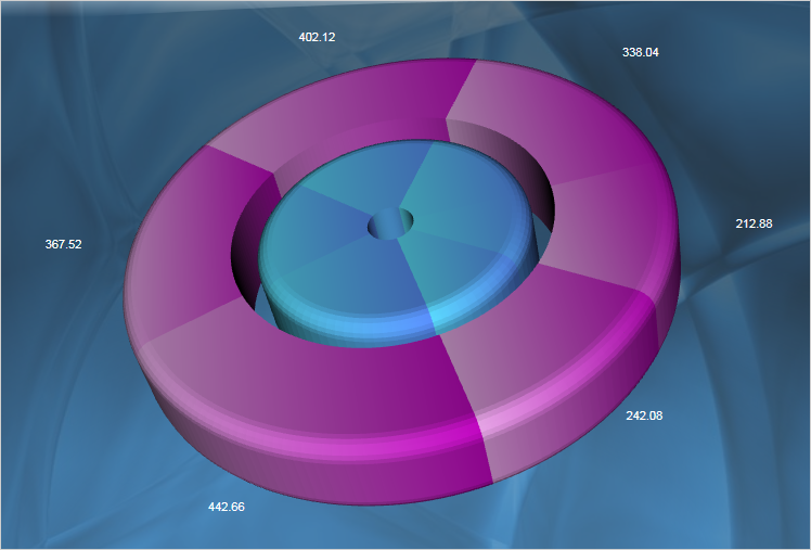 MindFusion.Charting for WPF Screenshot 2