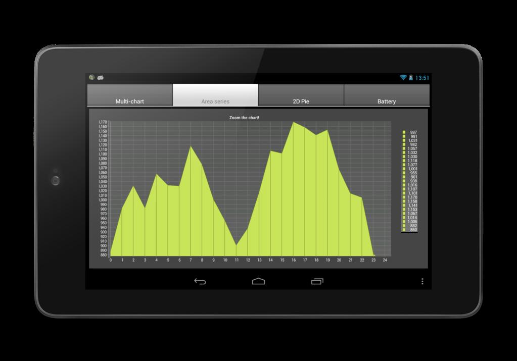 TeeChart NET for Xamarin.Android Screenshot 2