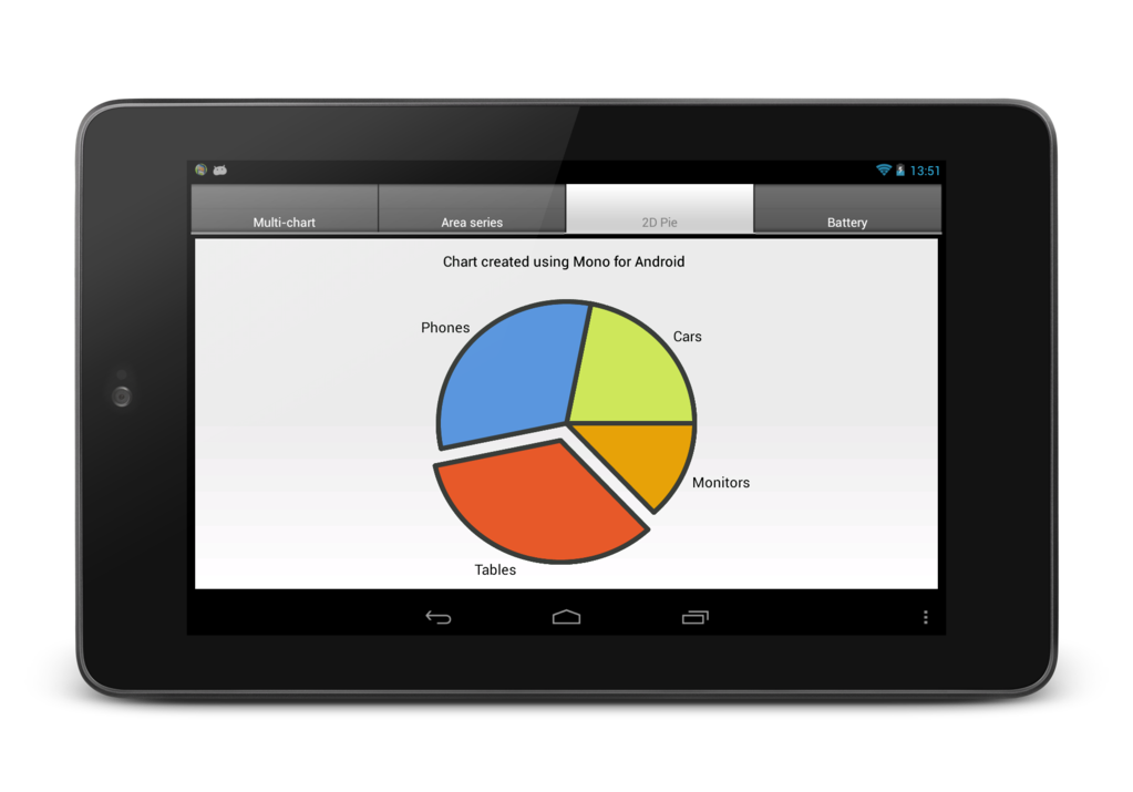 TeeChart NET for Xamarin.Android Screenshot