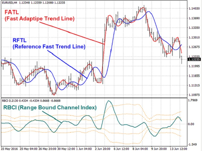 Reference Fast Trend Line Screenshot