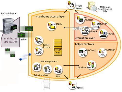 TN BRIDGE Host Integration Pack for Delphi 7 Screenshot 2