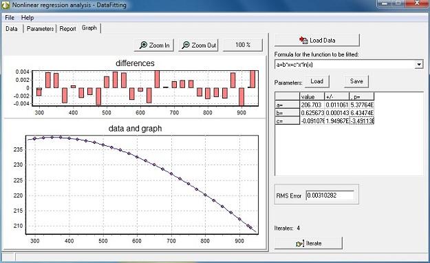 Nonlinear analysis - DataFitting Screenshot